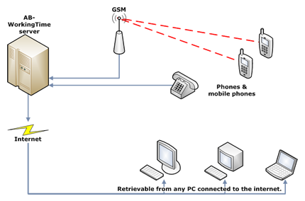 ab soft gmbh ab workingtime mobile time recording How Email Works Explain with Diagram diagram